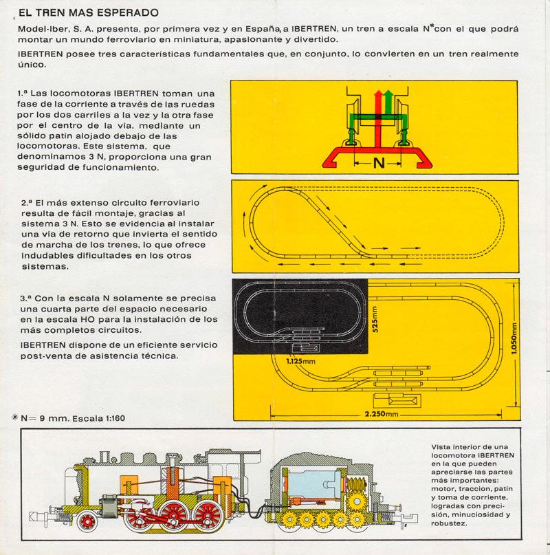 Explicación sistema 3N de Ibertren