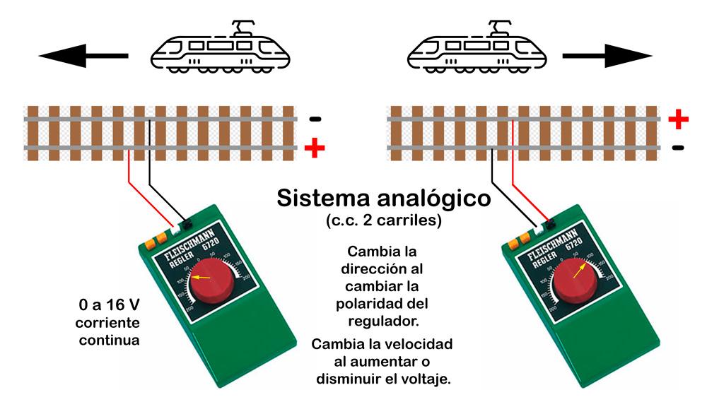 Maqueta ferroviaria analógica 2 carriles (corriente continua)