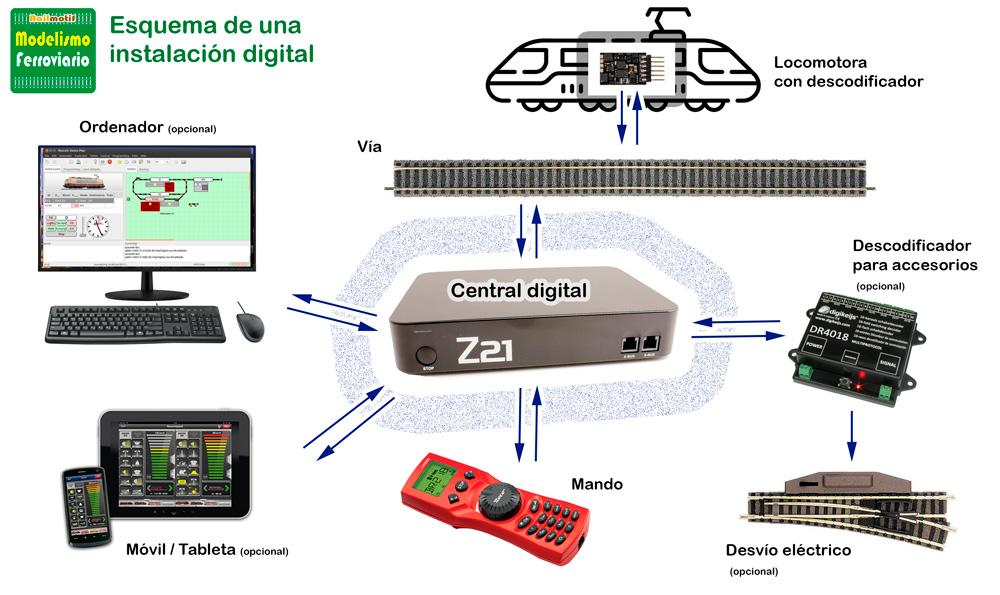 Modelismo ferroviario - Maqueta de trenes digital