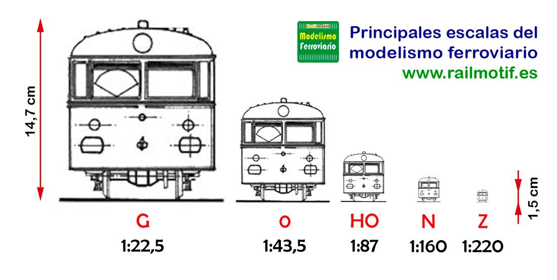 Comparativa escalas modelismo ferroviario H0 N Z